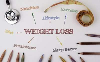 How To Use Your Mind To Lose Weight And Prevent Stagnation